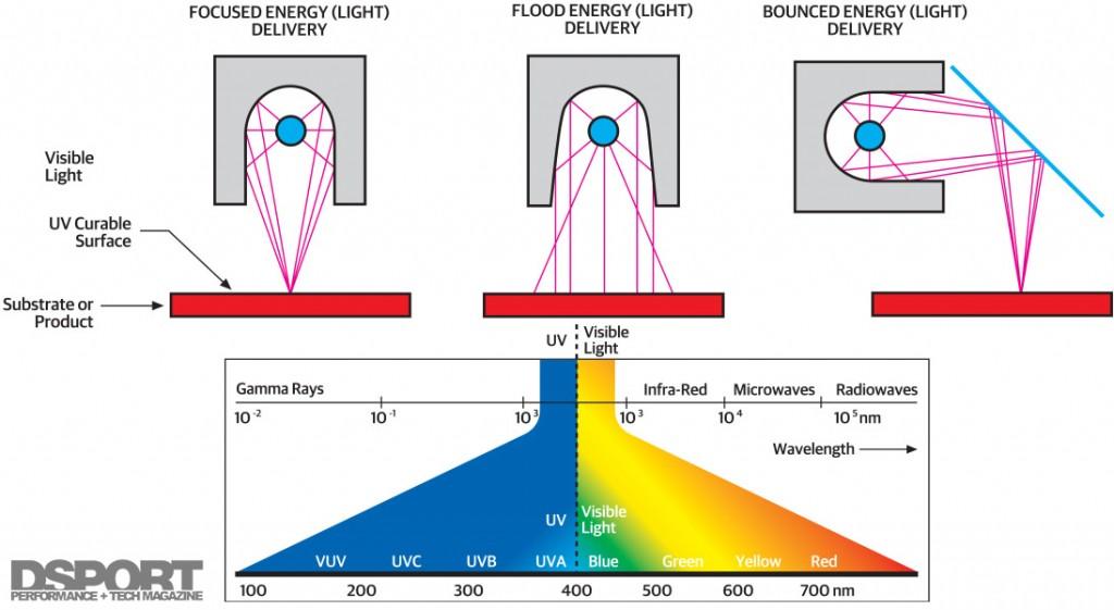 157-008-Tech-HeadlightRestoration-UVlightDiagram