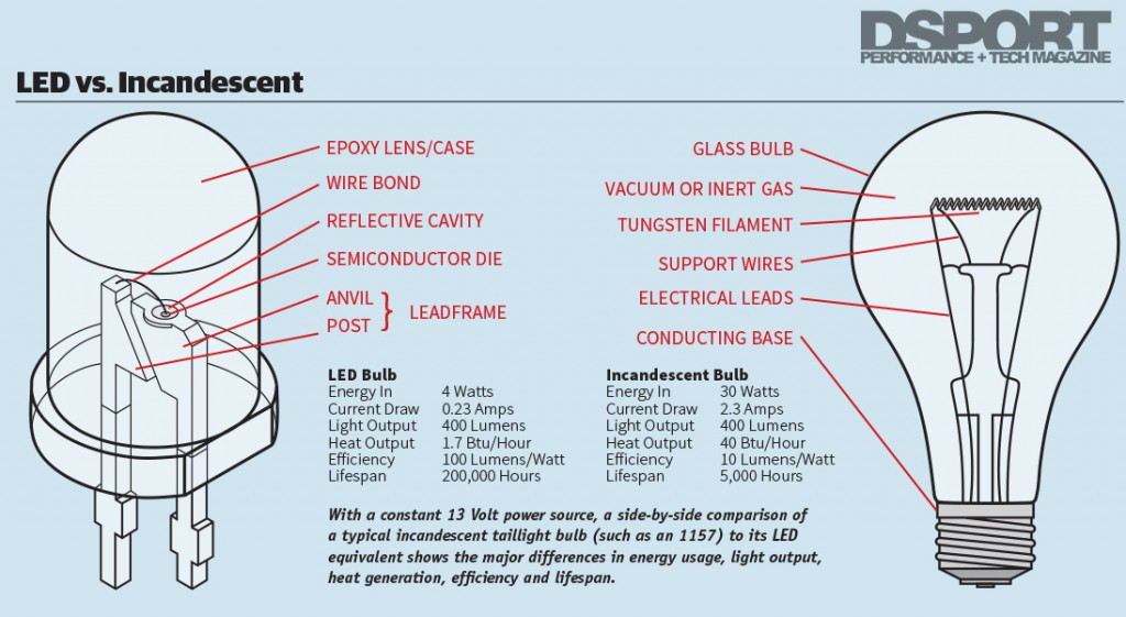 LED vs Incandescent bulbs