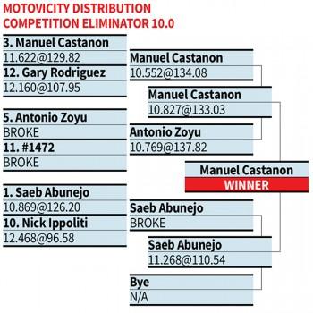 IDRC Motovicity eliminator finals