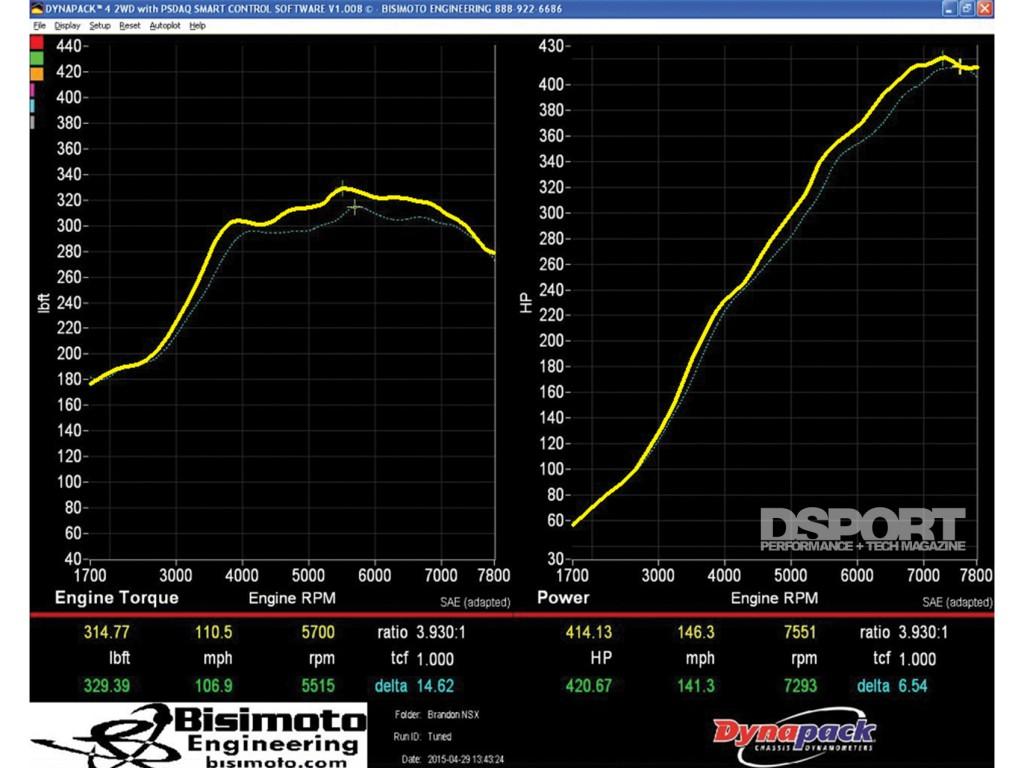 Acura NSX dyno graph