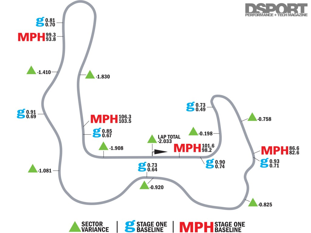 Buttonwillow map with improved lap times