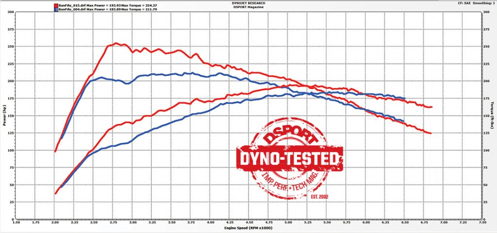 Dyno to show the performance upgrades of the Ford Fiesta