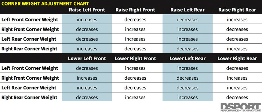 Corner Weight Adjustment Chart