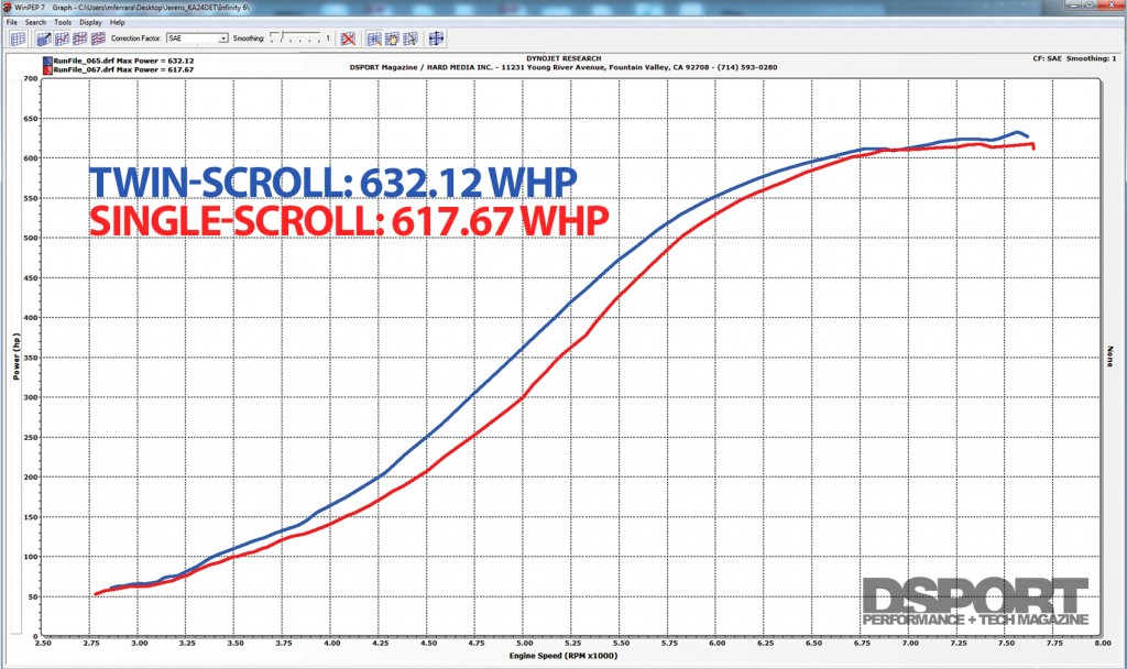 Horsepower dyno comparing twin and single scroll