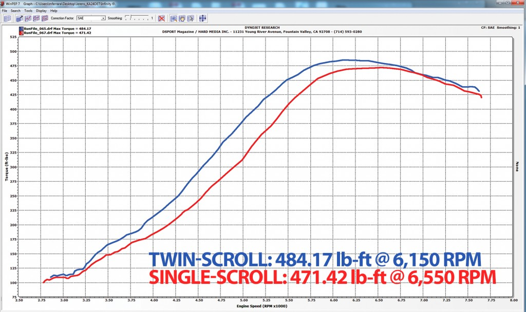 Torque dyno comparing twin and single scroll