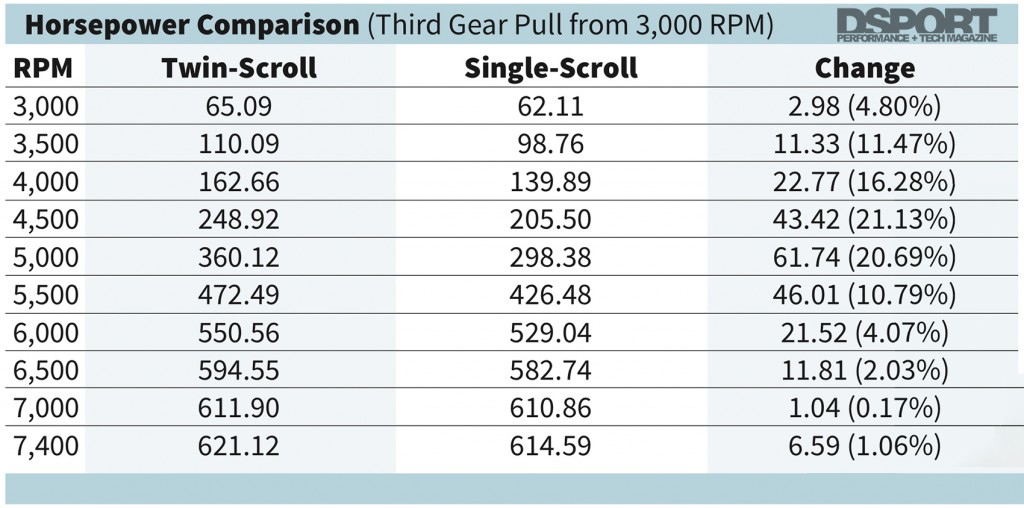 HP chart comparing twin scroll vs single scroll