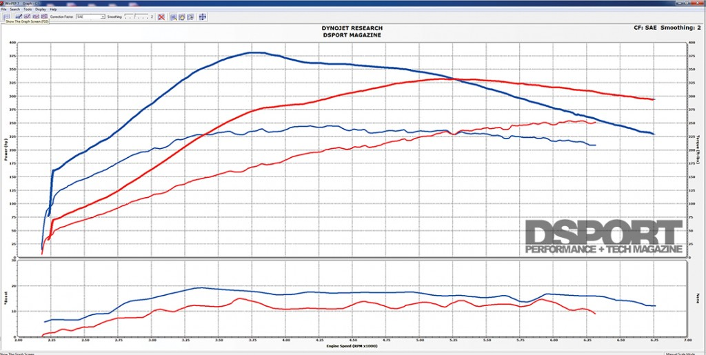 Baseline vs E85 Flex Fuel Final Dyno Comparison