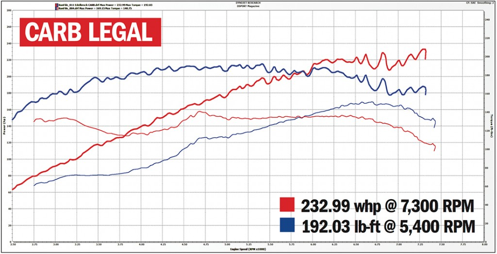 Edelbrock Supercharger Carb Legal Dyno