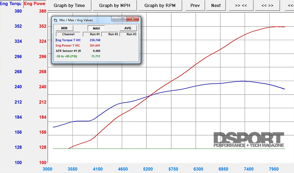 Evasive Motorsports S2000 Dyno