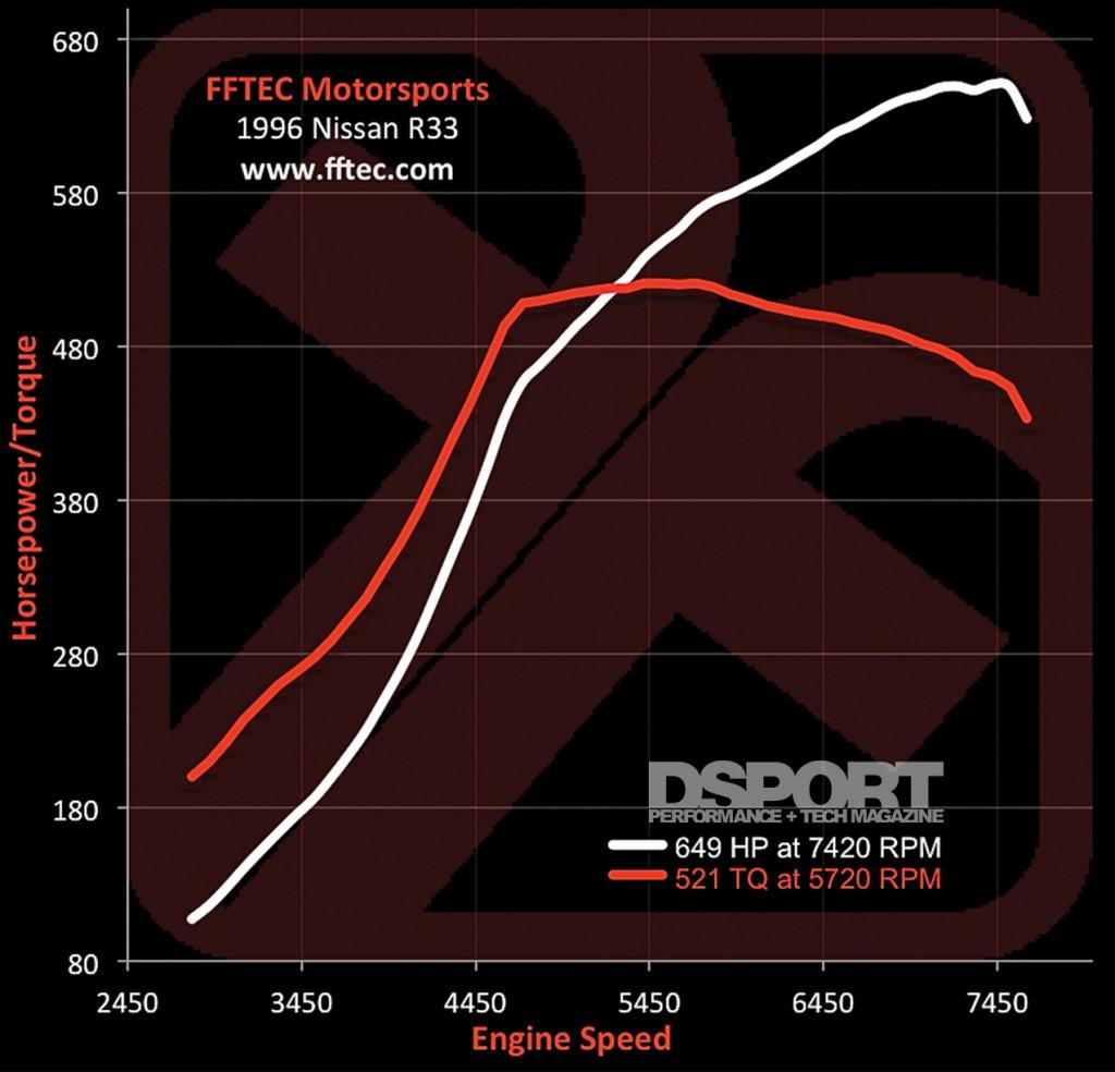 R33 Dyno chart