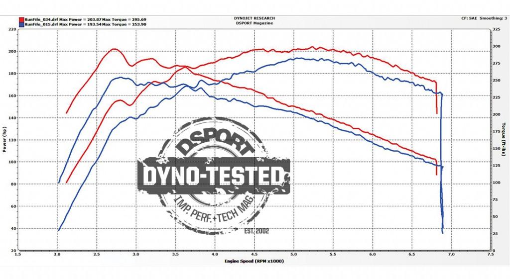 Project Ford Fiesta Dyno