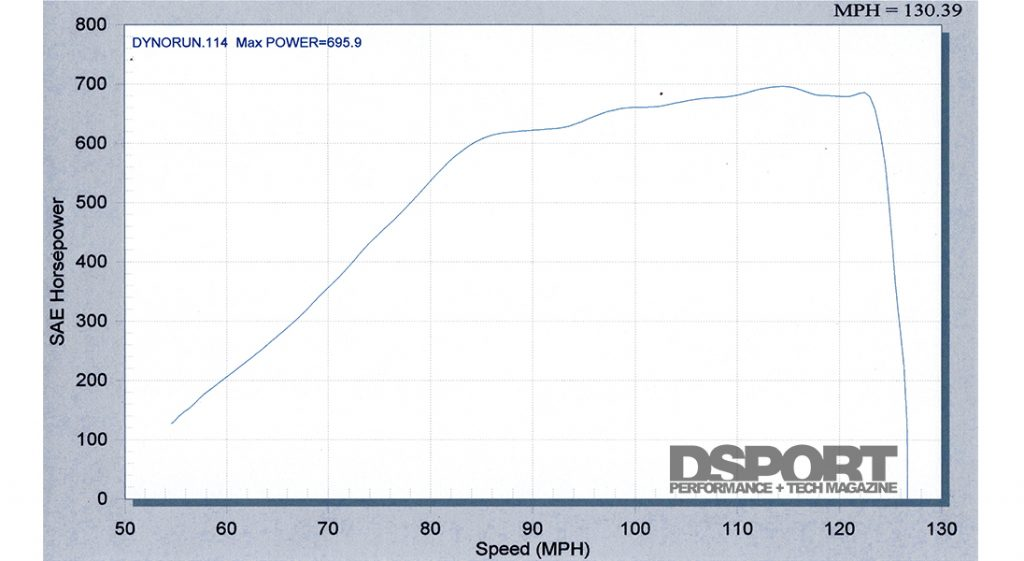 Dyno graph for the Infiniti G35 Coupe