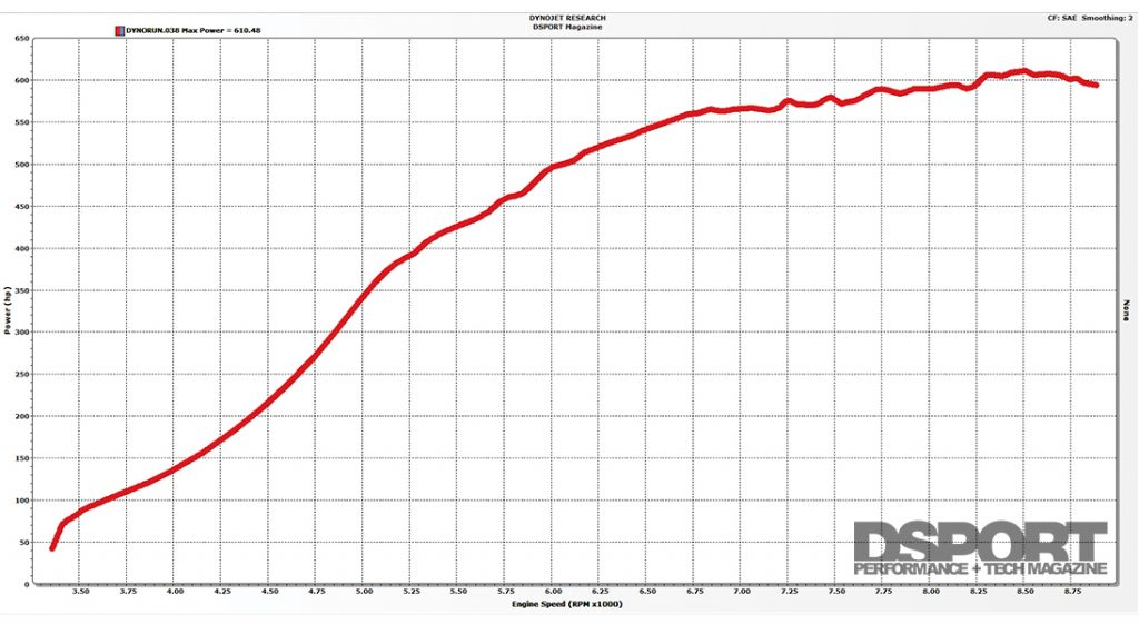 Dyno graph for the S.P.E.C Clutches Nissan S14