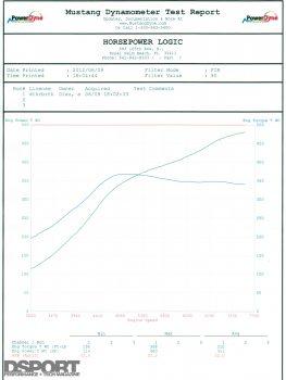 Edwin's EVO X MR dyno graph