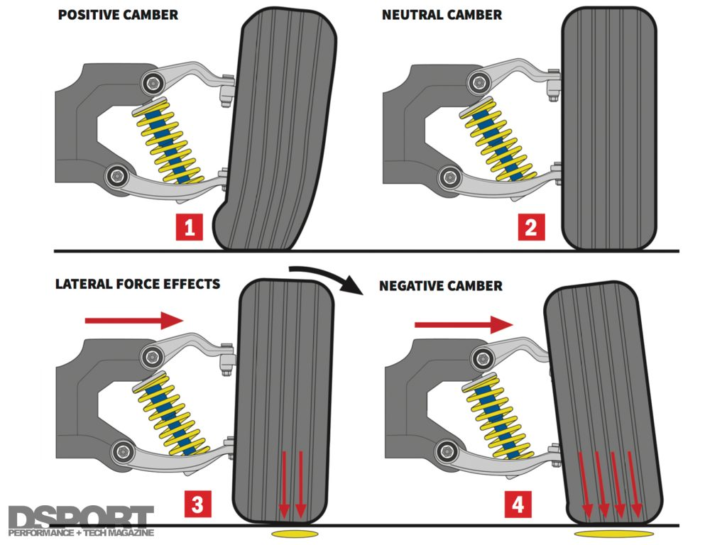 Effects of Camber Settings for Alignment Tech