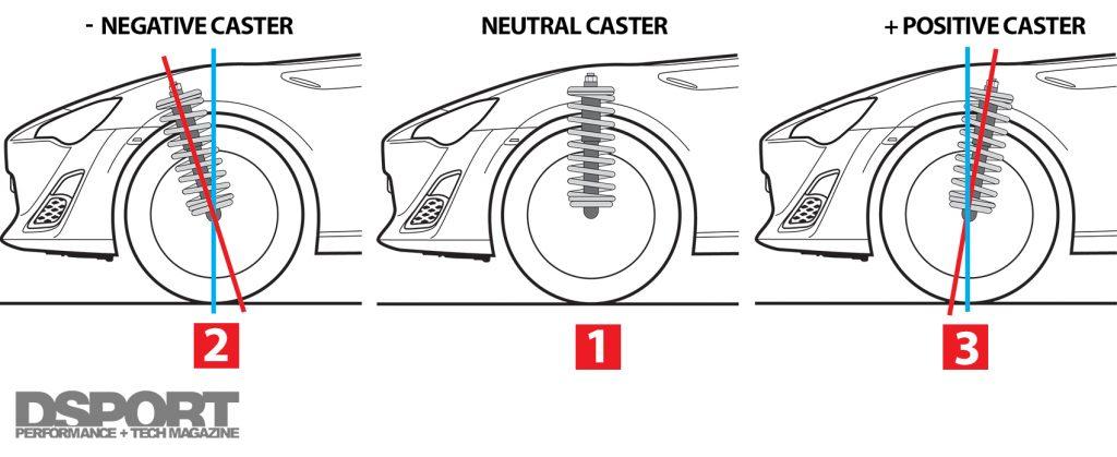 Caster settings