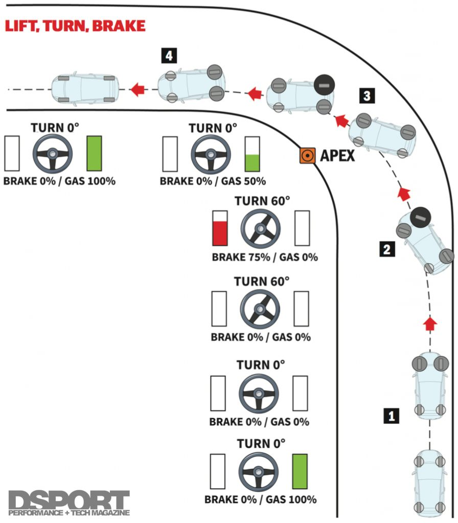 Lift Turn Brake Rally Diagram