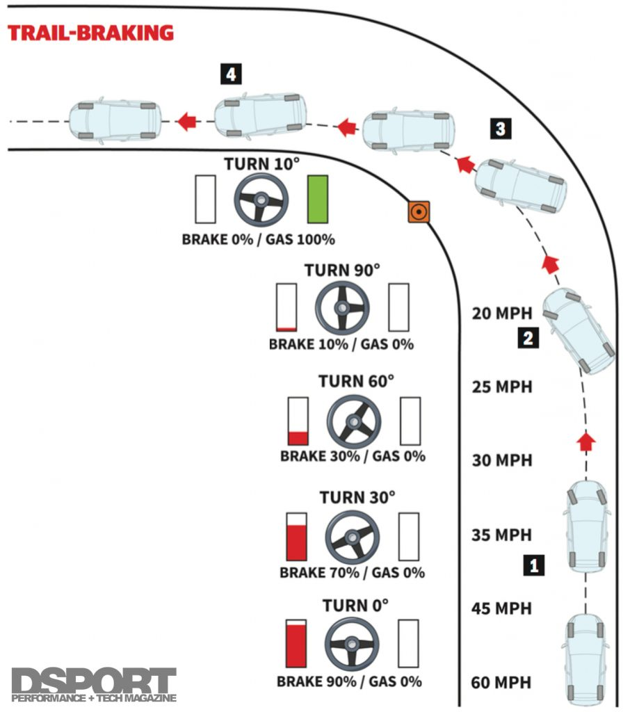 Trail Braking Rally Diagram