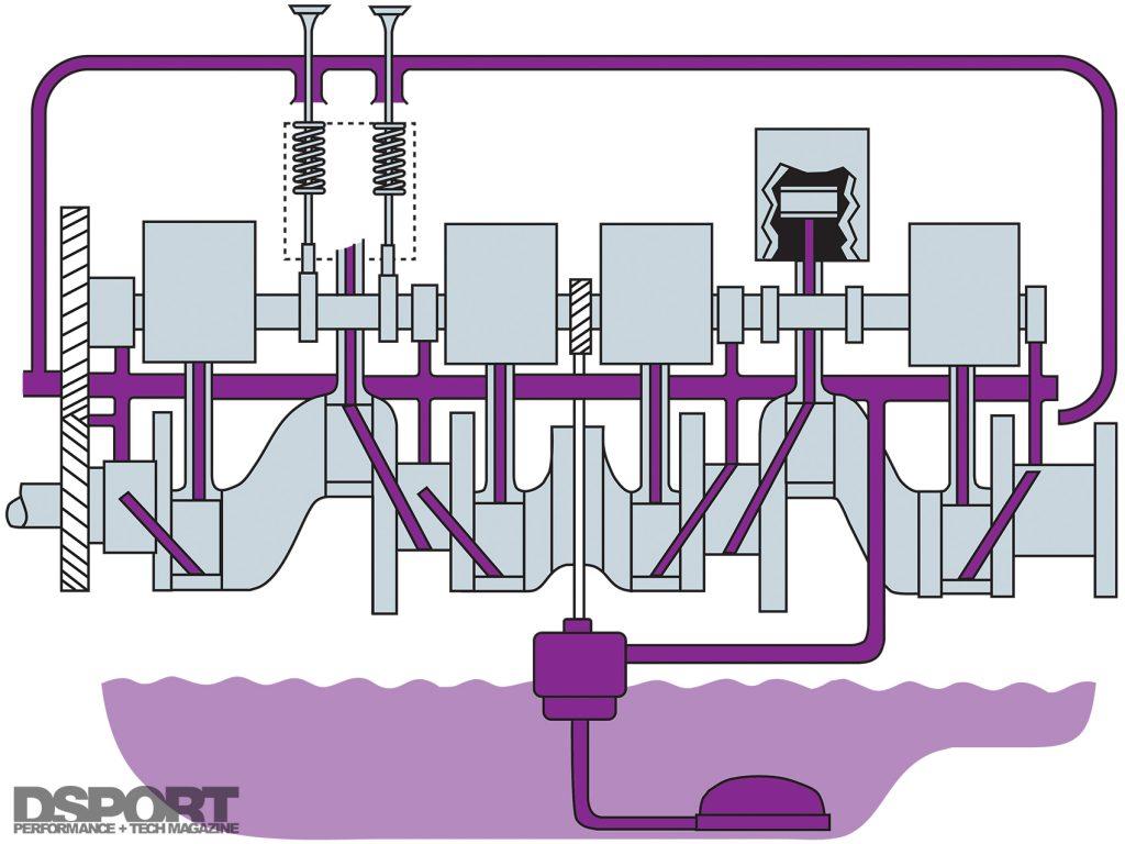 lubrication diagram