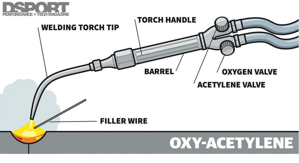 Oxy Acetylene Welding Illustration