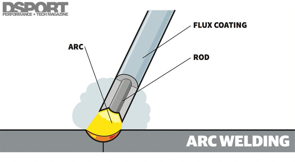 ARC Welding Illustration