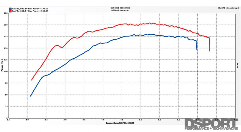 Dyno comparing turbos for the ECOBOOST 1.6L