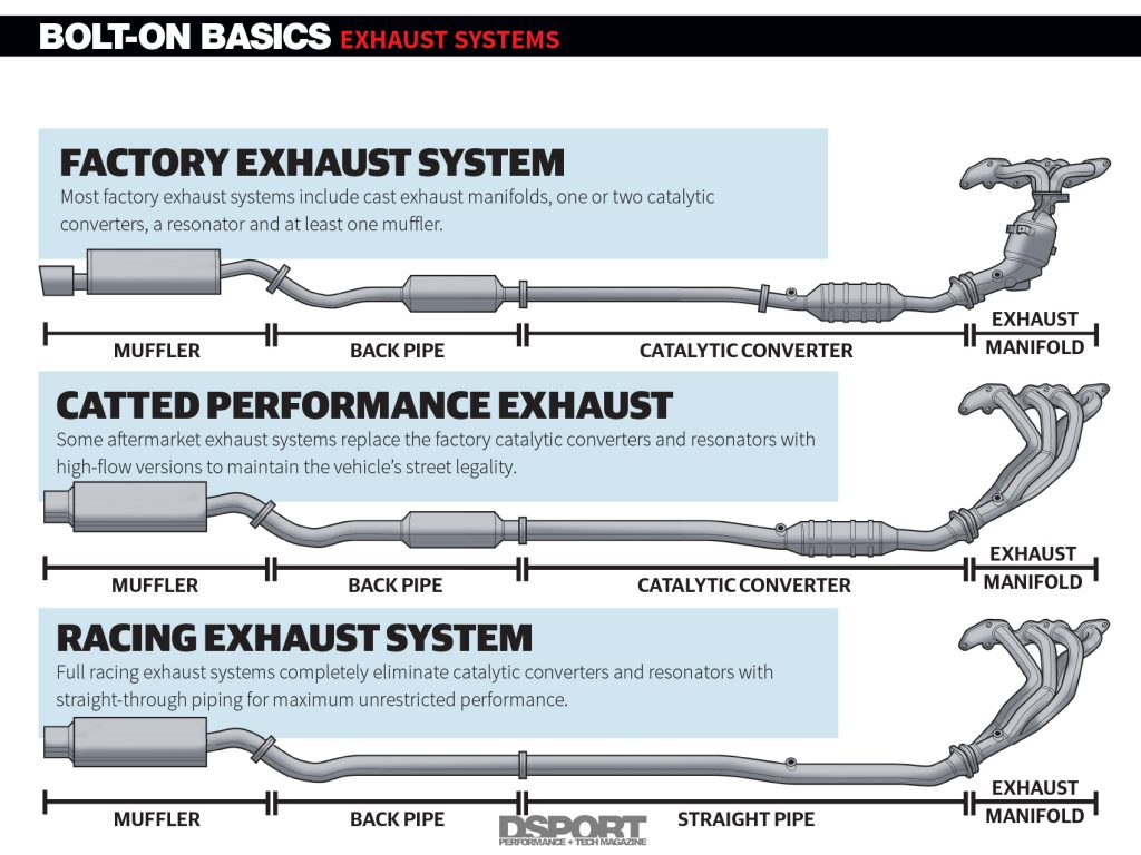Exhaust Systems Diagram