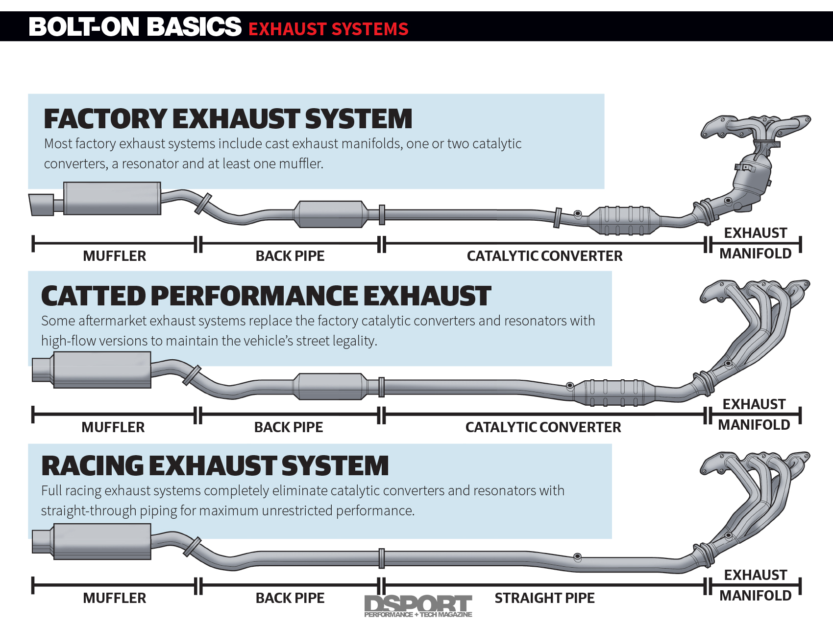Malibu Exhaust Diagram