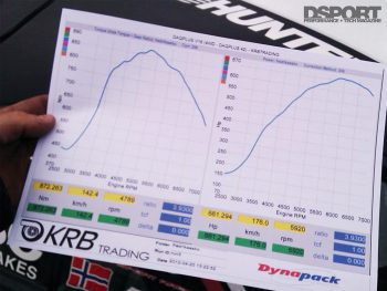 dyno for the Aasbo's drifting GT86