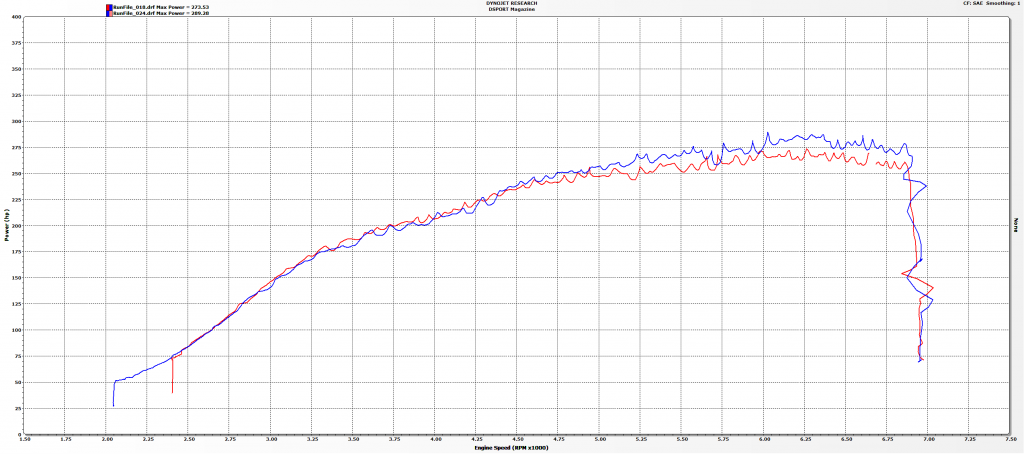 Test & Tune 2011 WRX Downpipe Dyno Chart
