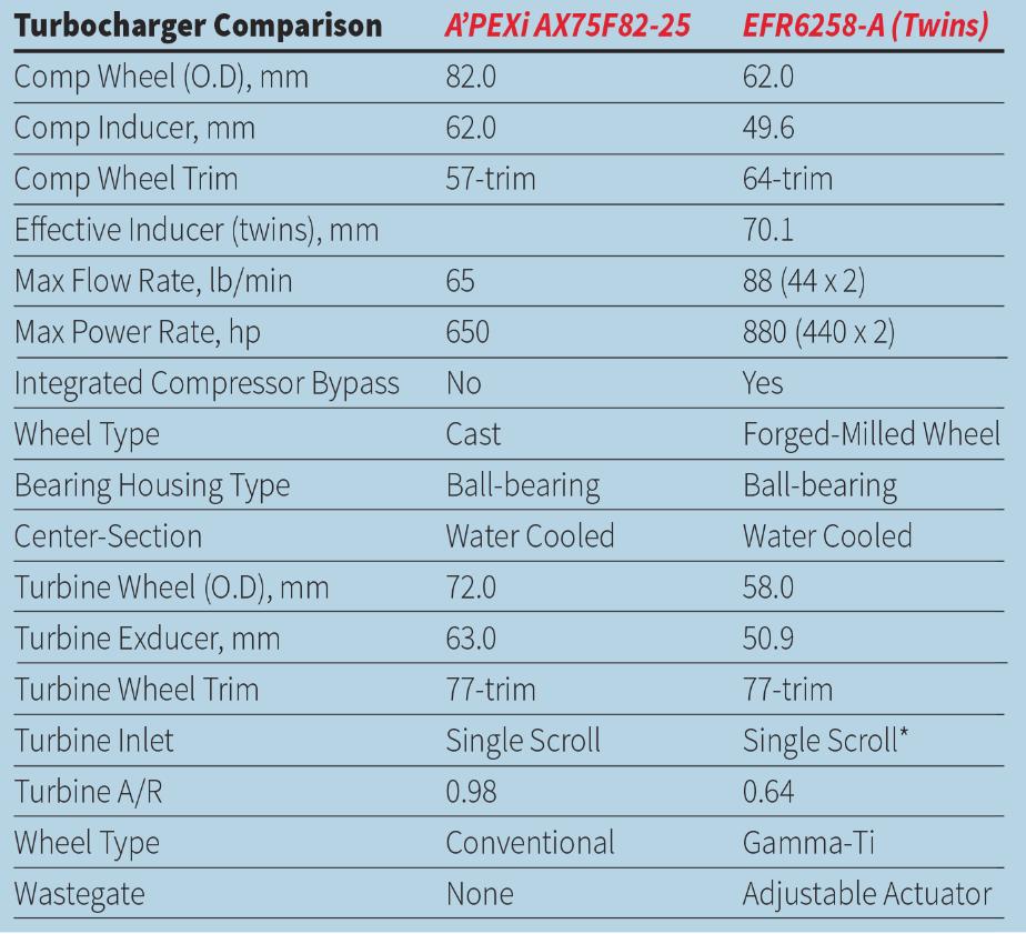 Toshi R34 Turbo Comparison