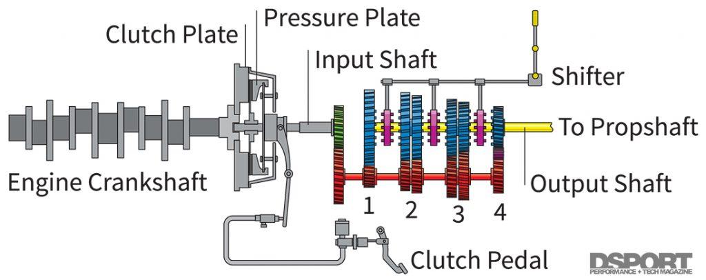 Gearing Diagram