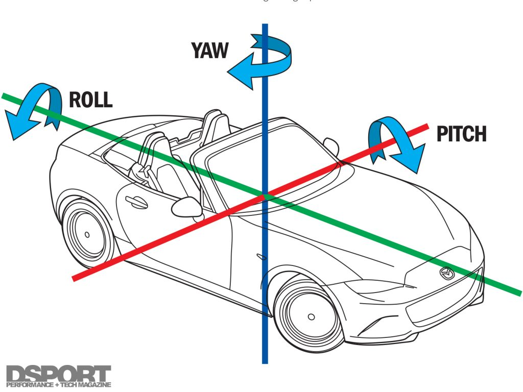 Roll Yaw illustration for the MX-5