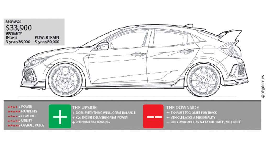 Civic Type R Diagram