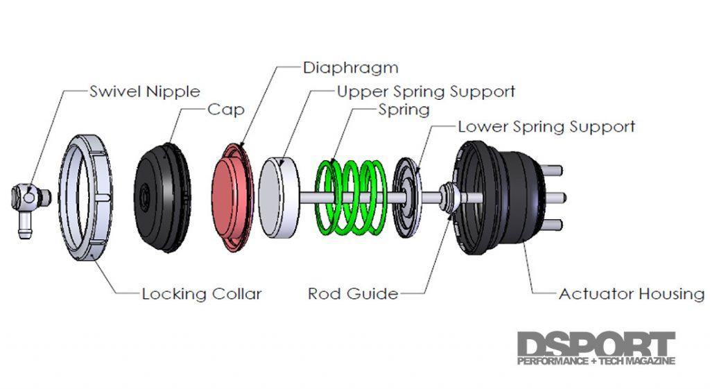 Pre Load Diagram