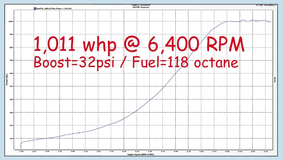 1000 WHP Nissan 350Z - DSPORT Magazine