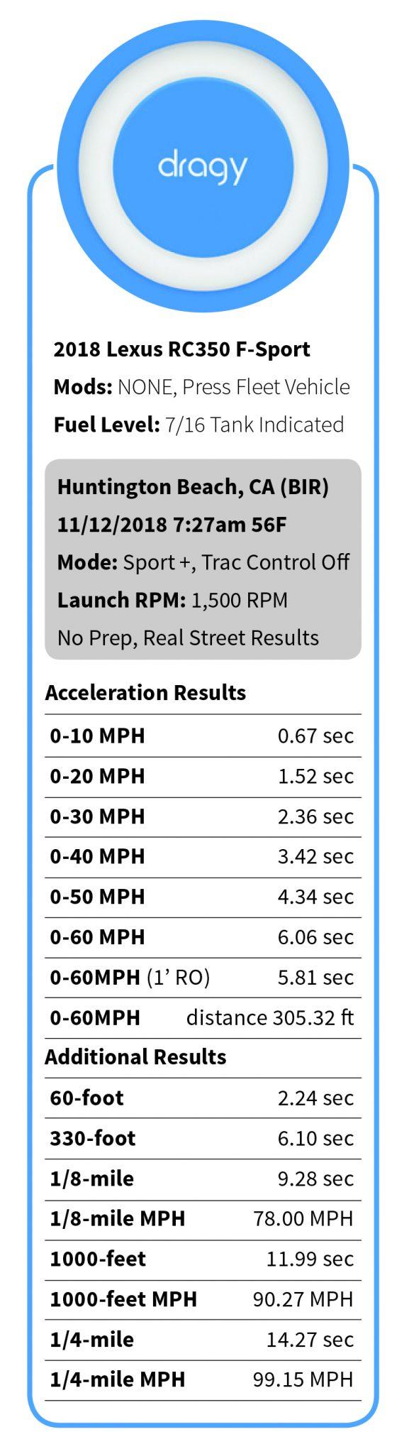 Dragy GPS-Based Performance Meter – IDRC