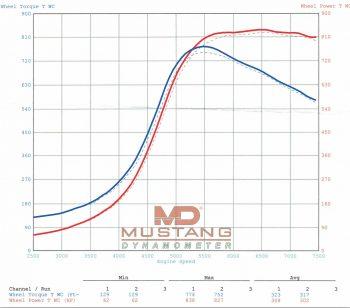 Mitsubishi Evo RS Dyno Sheet