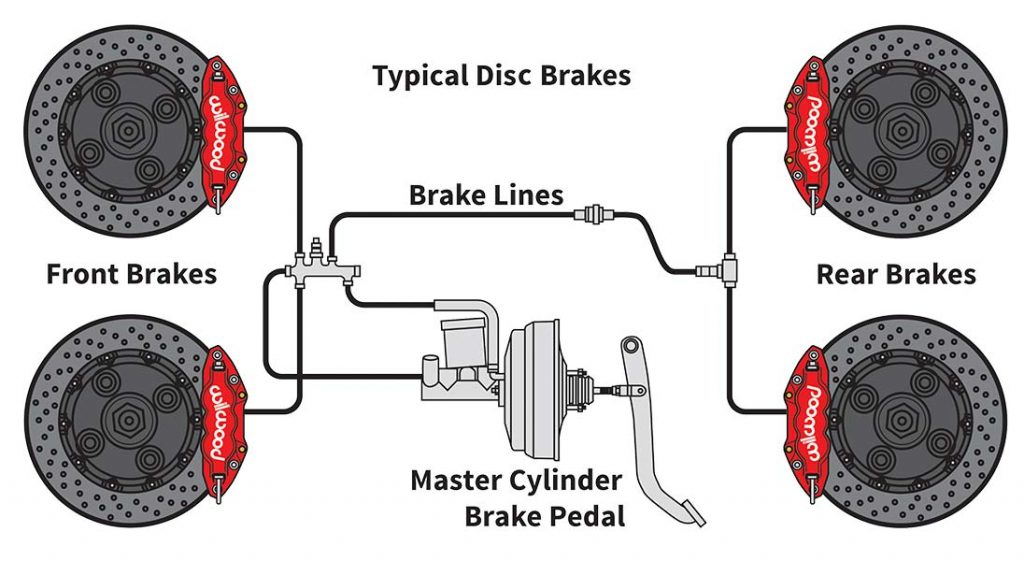Brake Tech Diagram