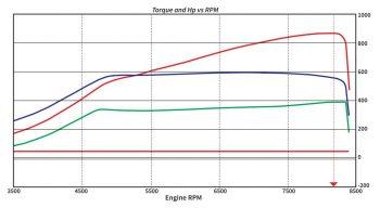 Audi TT RS Dyno Sheet