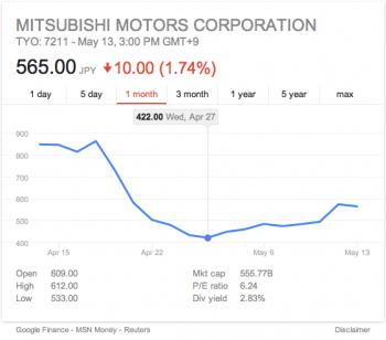 Mitsubishi Stock Low