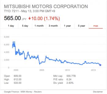 Mitsubishi stock since 2000