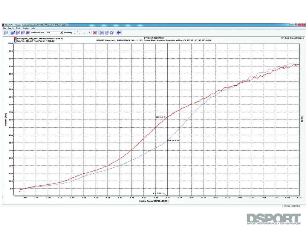 DSPORT Magazine's Science of Speed Wastegate