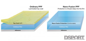 Nano Paint Protection