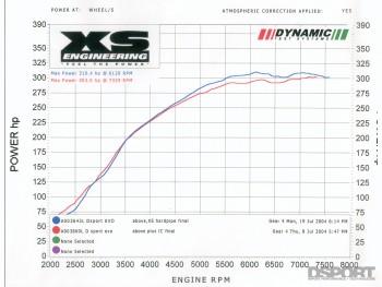 Test & Tune Mitsubishi EVO 8 Part 3
