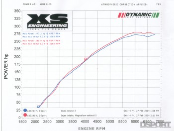 DSPORT Magazine Test & Tune of the 2004 Subaru STi GDB